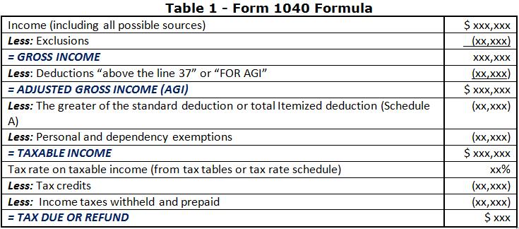 Smashwords 1040 Exam Prep Module I The Form 1040 Formula A