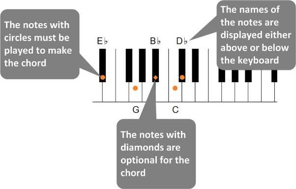 Smashwords Big Keyboard And Piano Chord Book 500 Keyboard And