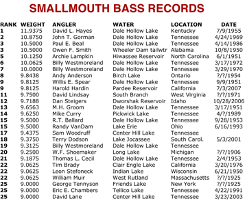 Pics For > World Record Smallmouth Bass Dale Hollow Lake